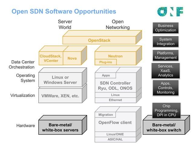 11 Open SDN Software Opportunities Bare-metal/ white-box servers VMWare, XEN, etc. Linux or Windows Server Hardware Virtua...