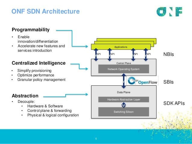ONF SDN Architecture 5 • Enable innovation/differentiation • Accelerate new features and services introduction • Simplify ...