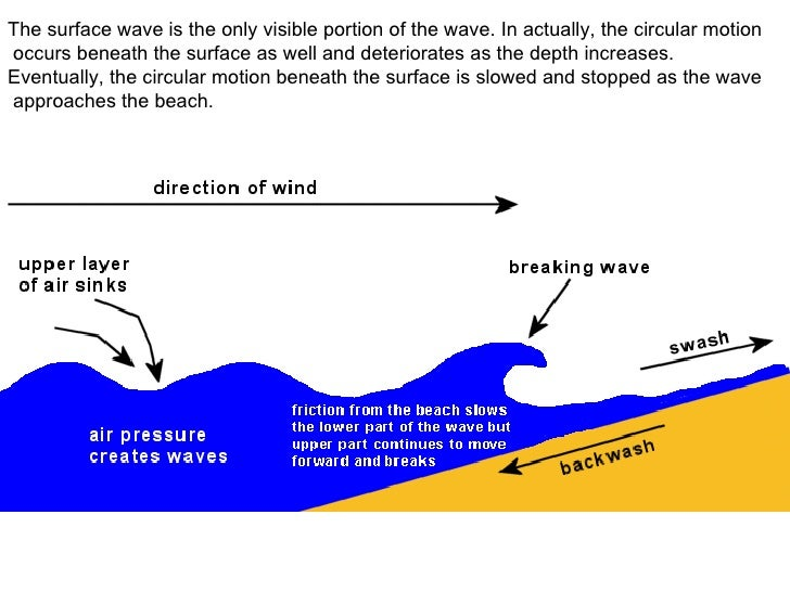 8th Chapter 15 Characteristics Of Waves 1
