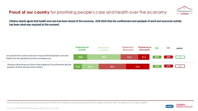 Proud of our country for prioritising people's care and health over the economy Citizens clearly agree that health and car...