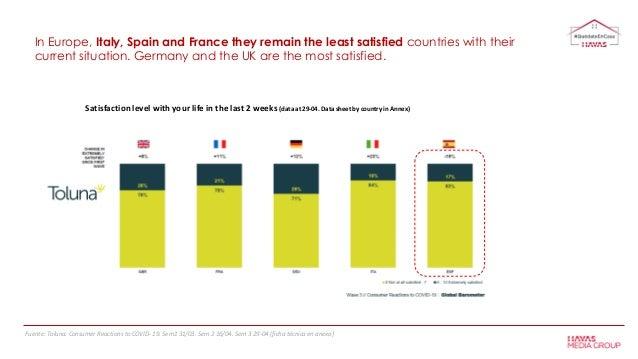 Fuente: Toluna. Consumer Reactions to COVID- 19. Sem1 31/03. Sem 2 16/04. Sem 3 29-04 (ficha técnica en anexo) In Europe, ...