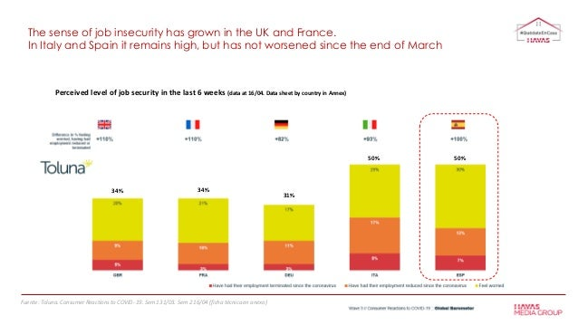 Perceived level of job security in the last 6 weeks (data at 16/04. Data sheet by country in Annex) The sense of job insec...