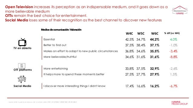 Medios de comunicación: Valoración Open Television increases its perception as an indispensable medium, and it goes down a...