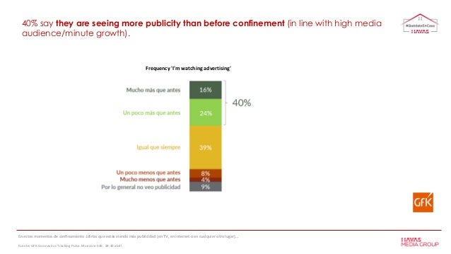40% say they are seeing more publicity than before confinement (in line with high media audience/minute growth). Frequency...