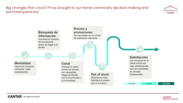 #insightsvscovid19 Big changes that covid-19 has brought to our home commodity decision-making and purchasing process: