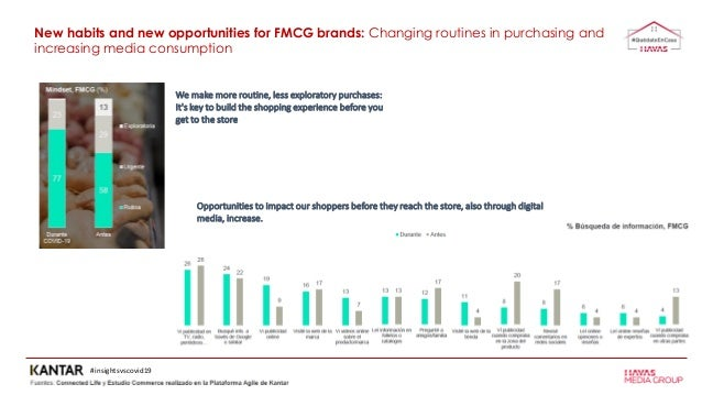 Opportunities to impact our shoppers before they reach the store, also through digital media, increase. #insightsvscovid19...