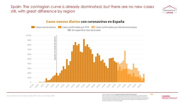 Spain: The contagion curve is already dominated, but there are no new cases still, with great difference by region Fuente:...