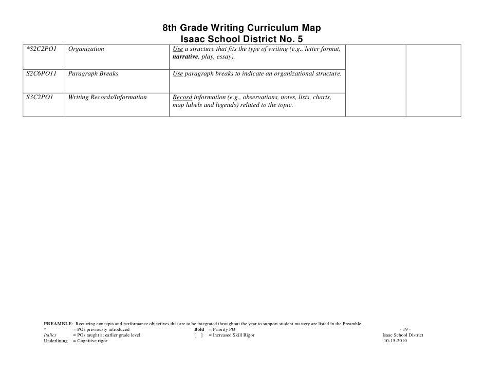 eight grade essay topics