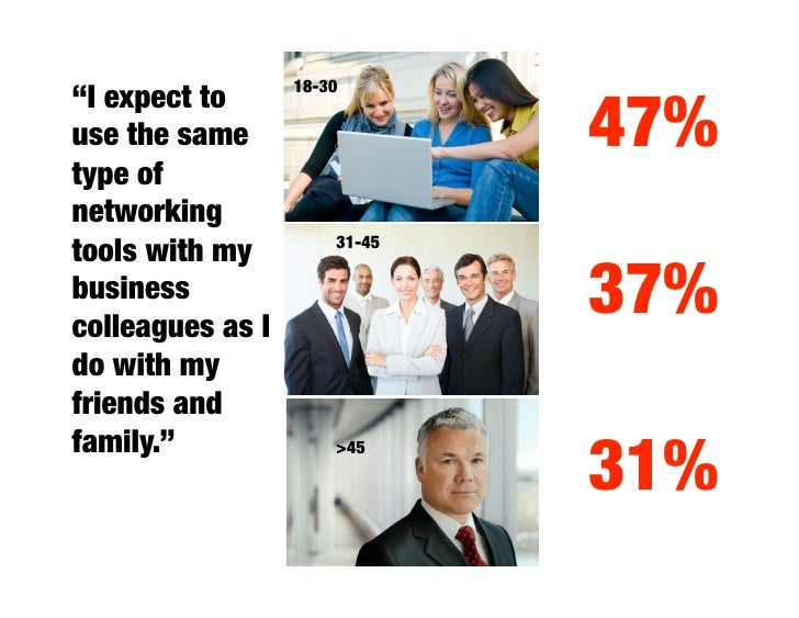 """18-30 """"I believe that the 'wisdom of                  57% the crowds' improves information            31-45  quality """"    ..."""