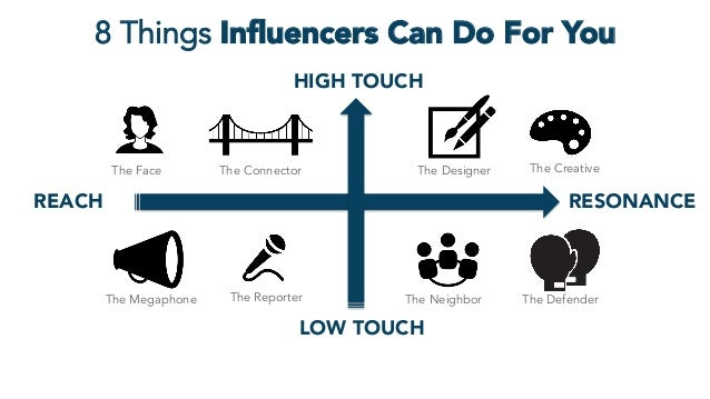 8 Things Influencers Can Do For You REACH  RESONANCE The Megaphone The CreativeThe ConnectorThe Face The Reporter The Desig...