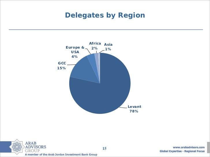 Delegates by Region             Africa Asia  Europe &    2%    1%    USA    4%GCC15%                           Levant     ...