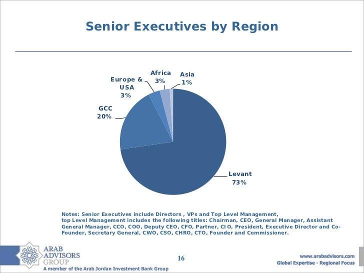 Senior Executives by Region                              Africa    Asia                Europe &       3%       1%         ...