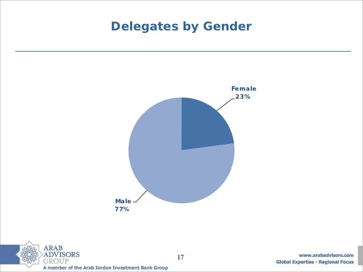 Delegates by Gender                Female               Female                 23%                25% Male 75%Male77%     ...