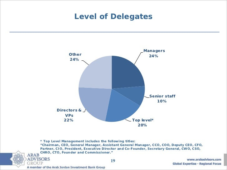 Level of Delegates                                                       Managers               Other                     ...