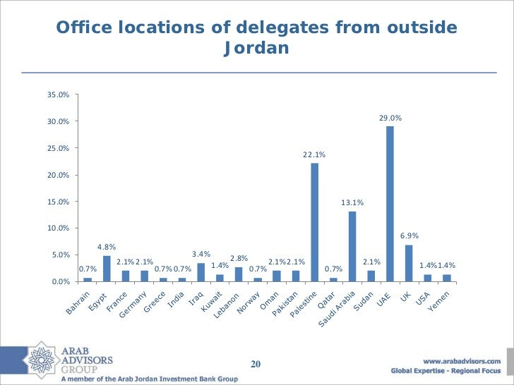 Office locations of delegates from outside                    Jordan35.0%30.0%                                            ...