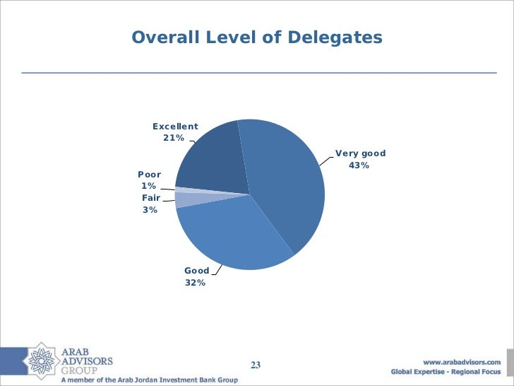 Overall Level of Delegates   Excellent     21%                     Very good                       43%Poor 1% Fair 3%     ...