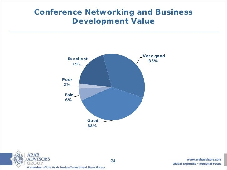 Conference Networking and Business        Development Value                            Very good        Excellent         ...