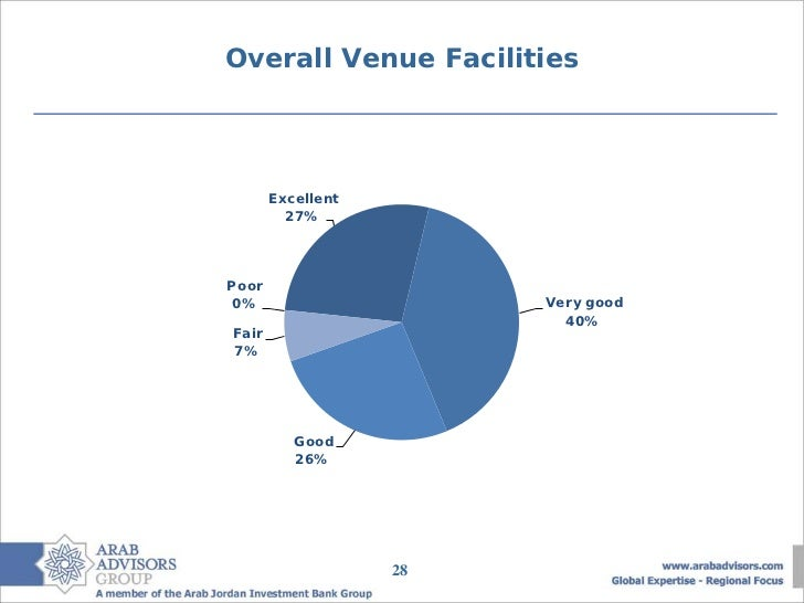 Overall Venue Facilities       Excellent         27%Poor 0%                     Very good                          40%Fair...