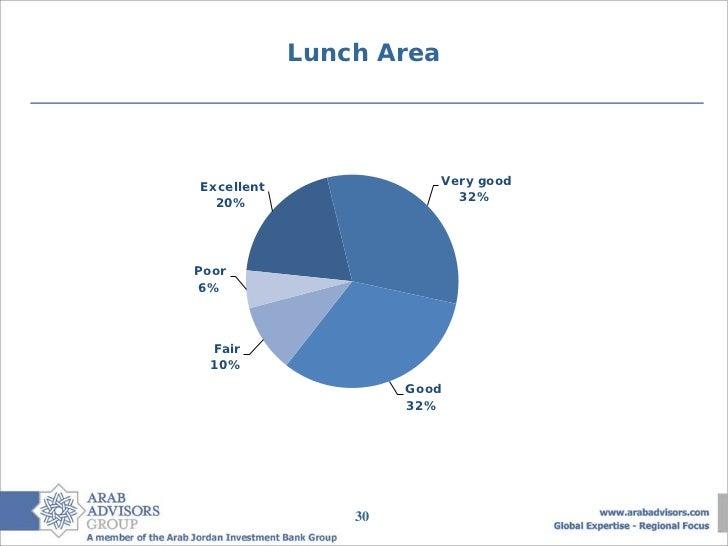 Lunch AreaExcellent                Very good  20%                      32%Poor 6%  Fair  10%                     Good     ...