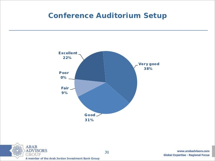 Conference Auditorium Setup  Excellent    22%                          Very good                            38%  Poor   0%...