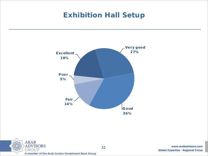 Exhibition Hall Setup                  Very goodExcellent           27%  18% Poor  5%    Fair    14%                  Good...