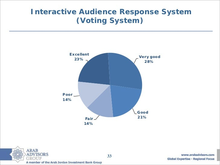 Interactive Audience Response System           (Voting System)         Excellent                           Very good      ...