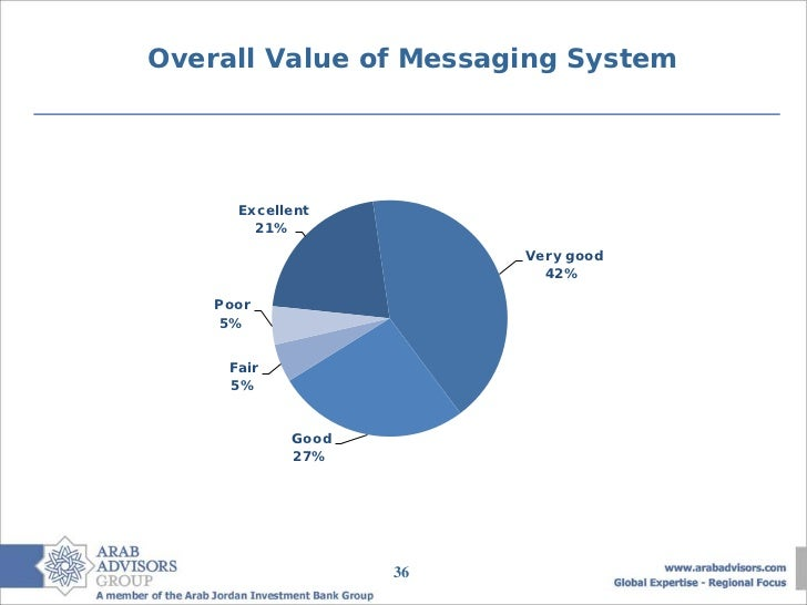 Overall Value of Messaging System      Excellent        21%                        Very good                          42% ...