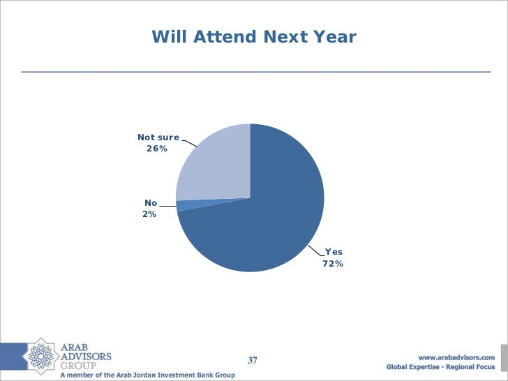 Will Attend Next YearNot sure 26%No2%                   Yes                   72%           37