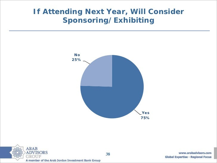 If Attending Next Year, Will Consider        Sponsoring/Exhibiting          No         25%                          Yes   ...