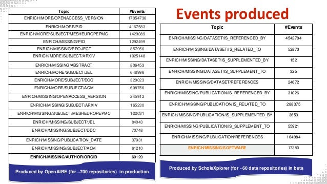 Events produced Topic #Events ENRICH/MISSING/DATASET/IS_REFERENCED_BY 4542704 ENRICH/MISSING/DATASET/IS_RELATED_TO 52870 E...