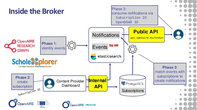Inside the Broker Phase 1: identify events Phase 3: match events with subscriptions to create notifications Phase 3: consu...