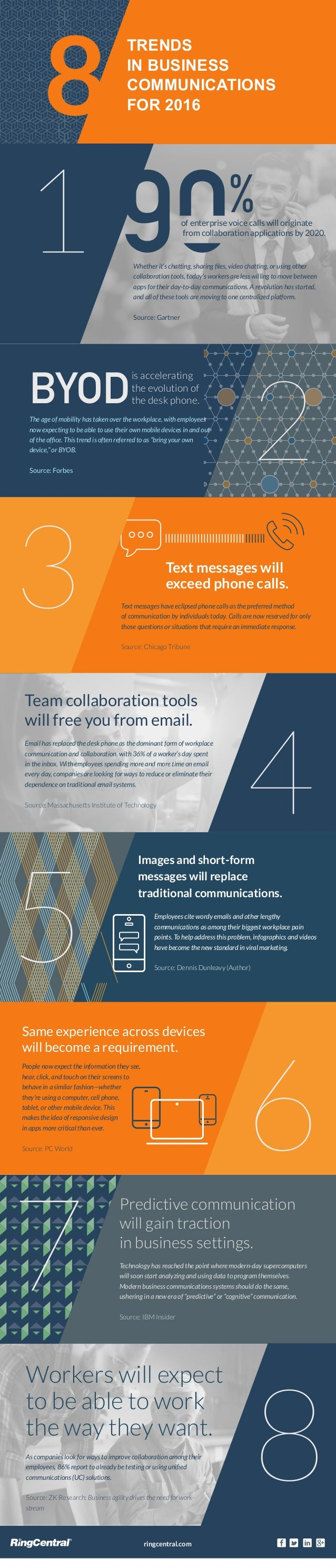 %of enterprise voice calls will originate from collaboration applications by 2020. Whether it's chatting, sharing files, vi...