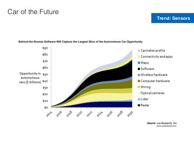 Car of the Future Trend: Sensors