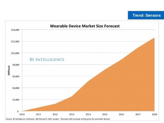 Trend: Sensors