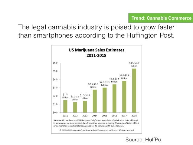 Legalized Cannabis industry expected to bring in tens of billions of dollars of extra revenue per state Trend: Cannabis Co...