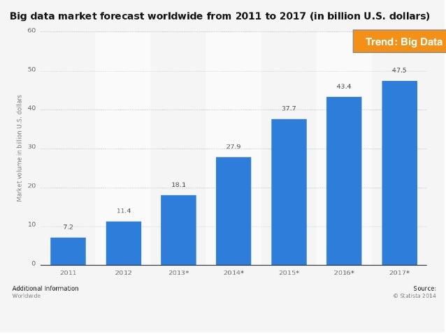 Trend: Big Data