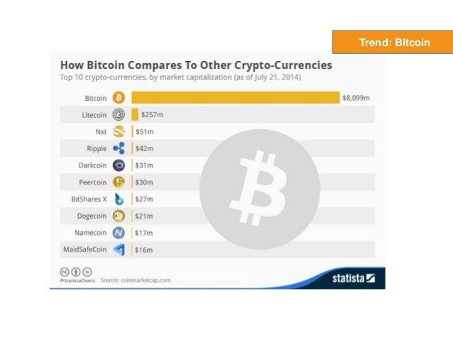 Bitcoin got off to a rough start… Trend: Bitcoin