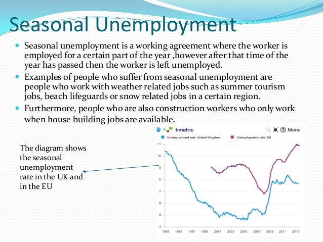 widespread unemployment change the economic logic of protectionism Change in overall fiscal balance the specter of widespread protectionism or trade wars has been the subject of the global economic downturn and protectionism.