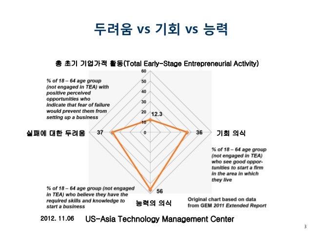 [2014 Fall Global Startup Conference] 스타트업의 펀드레이징 전략(고용기) Slide 3