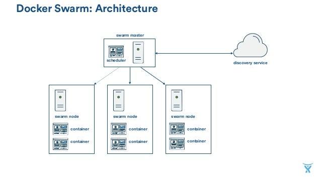Higher order infrastructure from docker basics to cluster for Docker run consul
