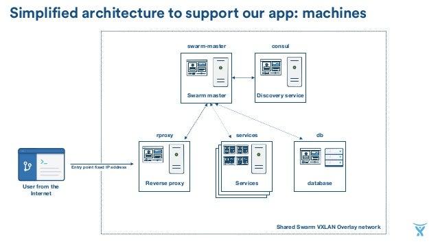 Higher order infrastructure from docker basics to cluster for Docker consul cluster