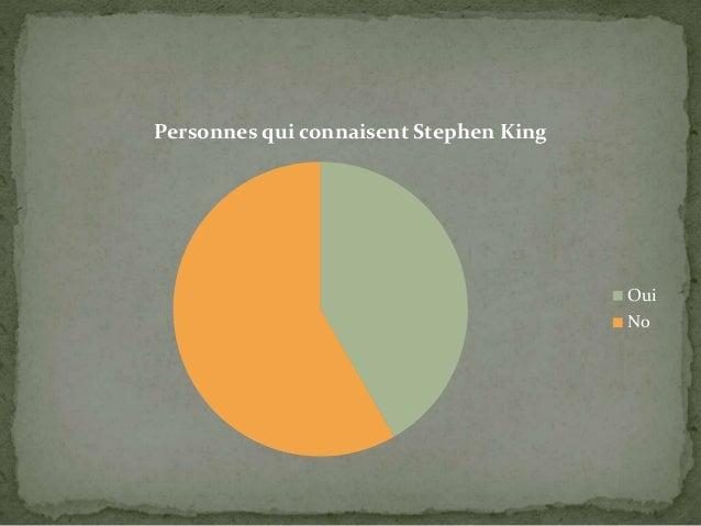 Personnes qui connaisent Stephen King Oui No