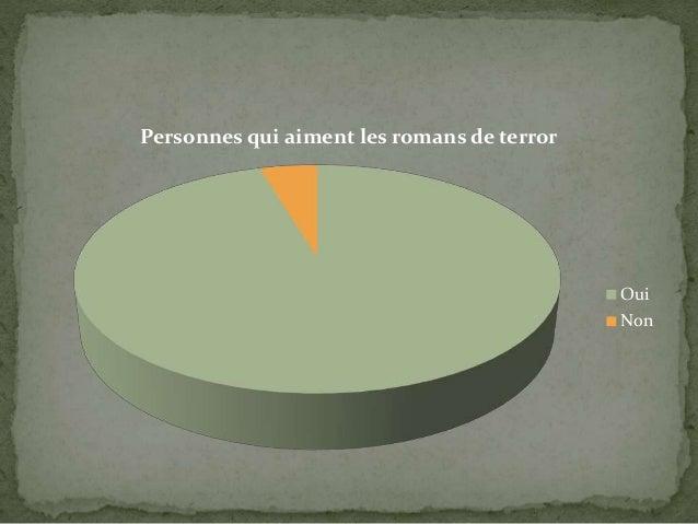 Personnes qui aiment les romans de terror Oui Non