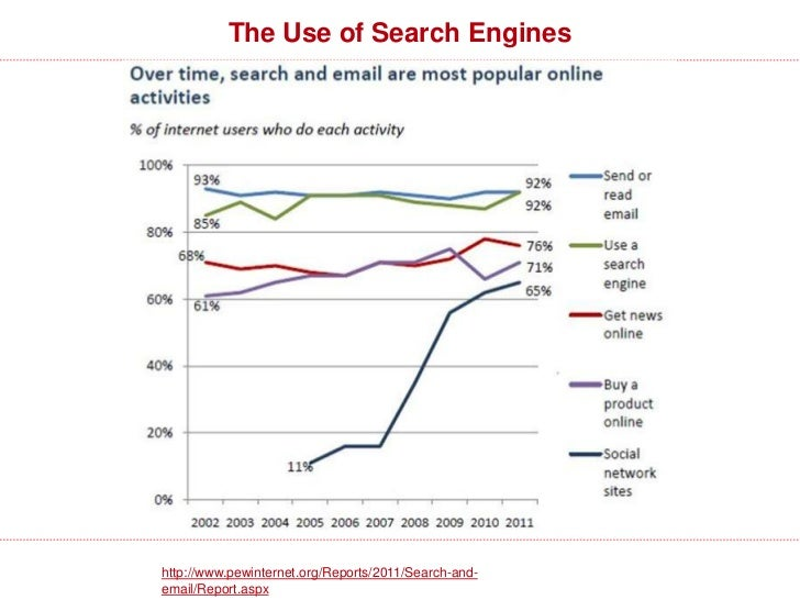 The Use of Search Engineshttp://www.pewinternet.org/Reports/2011/Search-and-email/Report.aspx