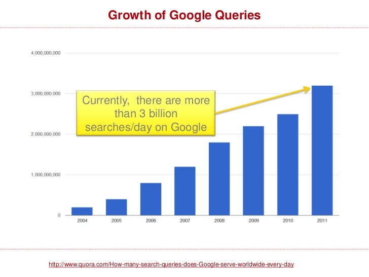 Growth of Google Queries           Currently, there are more                 than 3 billion           searches/day on Goog...