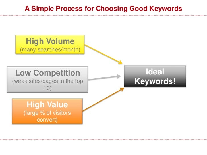 AdWords: The Best Choice (Most of the Time)The AdWords Keyword Tool Can Be Found Here: https://adwords.google.com/select/K...