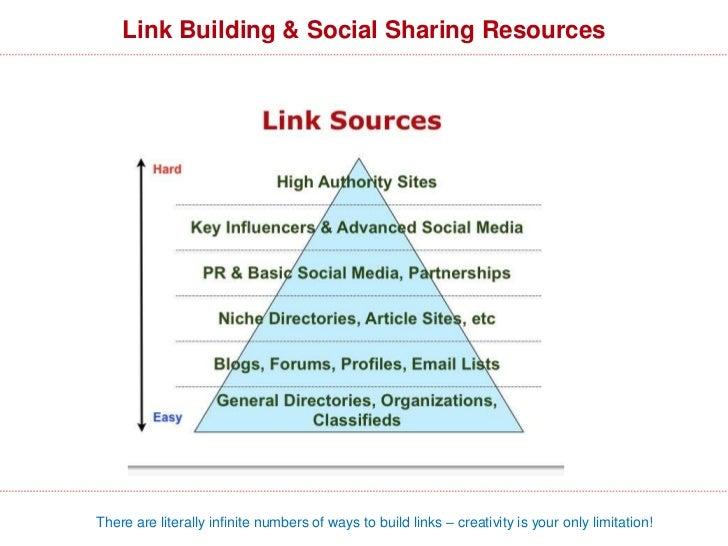Social Media & SEO                     32