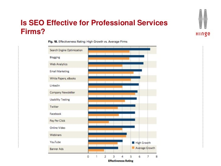 Is SEO Effective for Professional ServicesFirms?