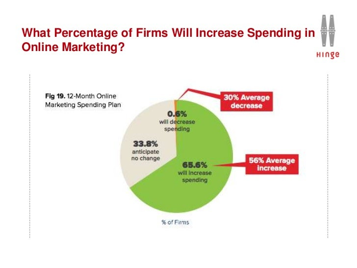 What Percentage of Firms Will Increase Spending inOnline Marketing?
