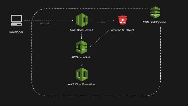 Building a Python Serverless Applications with AWS Chalice